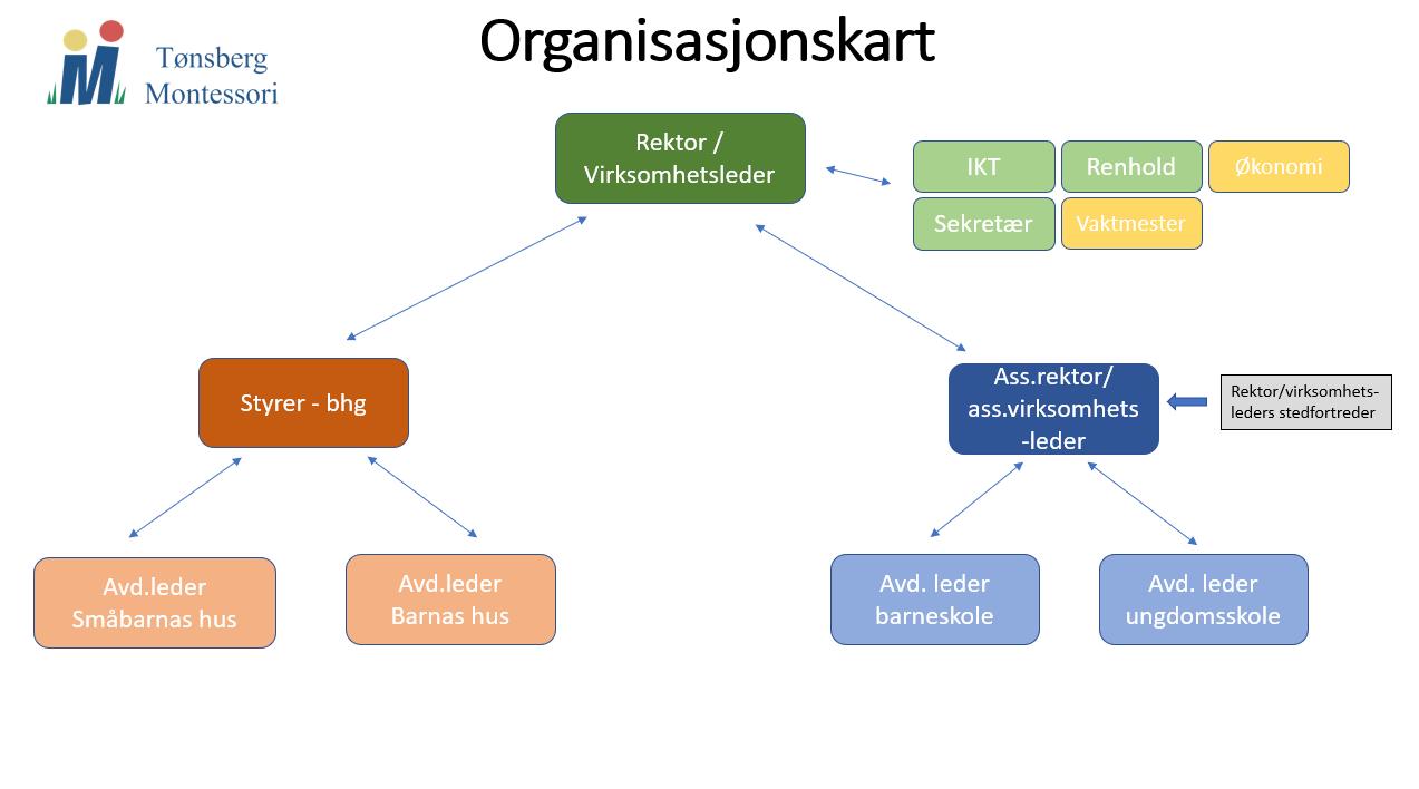 Organisasjonskart - Tønsberg Montessori